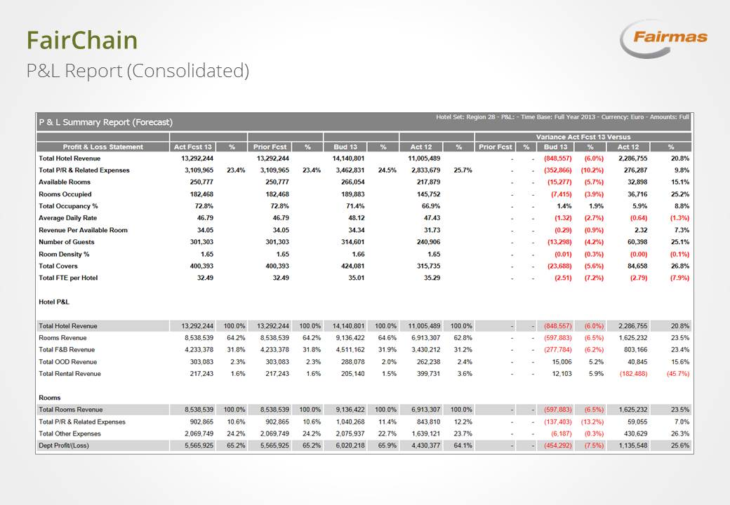 consolidation management reporting fairchain